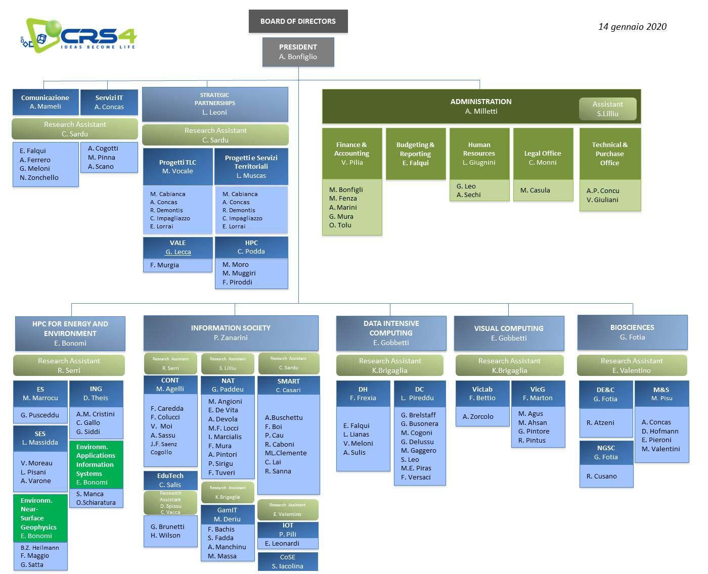 Schema Organigramma CRS4 Gennaio 2020