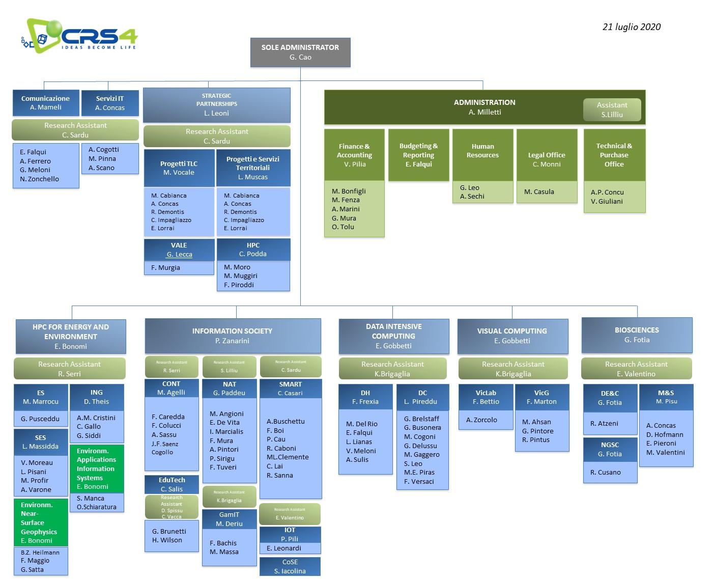 Schema Organigramma CRS4 Luglio 2020