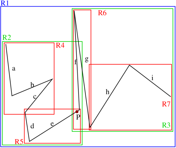 Figure 3. A piecewise linear curve represented by an object hierarchy with minimum bounding rectangles (MBRs). Note the introduction of some empty space in order to enable the illustration of the boundaries of the MBRs which are actually coincident as is the case, for example, for the right boundaries of R3 and R7 as well as for the right and the left boundaries of R6 and R7, respectively. Adapted from <sup>16</sup>