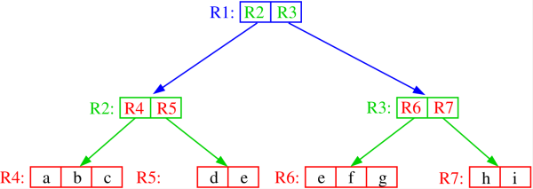 Figure 6. The R<span class='MathJax_Preview'>\(^+\)</span><script type='math/tex'>^+</script>-tree associated with the disjoint cells model of Figure 5. Adapted from <sup>16</sup>