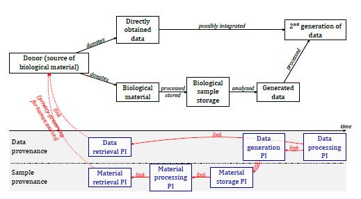 Procede l'iter di approvazione ISO dello standard sulla provenance di dati e campioni nelle biotecnologie