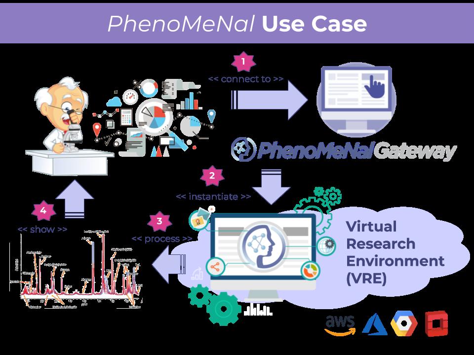 Implementazione automatica di piattaforme e gestione programmatica di infrastrutture