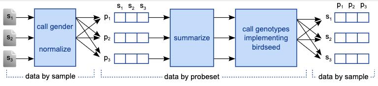 Introduzione di Pydoop: piattaforma semplificata scalabile per l'analitica dei dati
